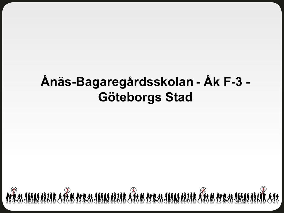 Fritidshem Ånäs-Bagaregårdsskolan - Åk F-3 - Göteborgs Stad Antal svar: 174