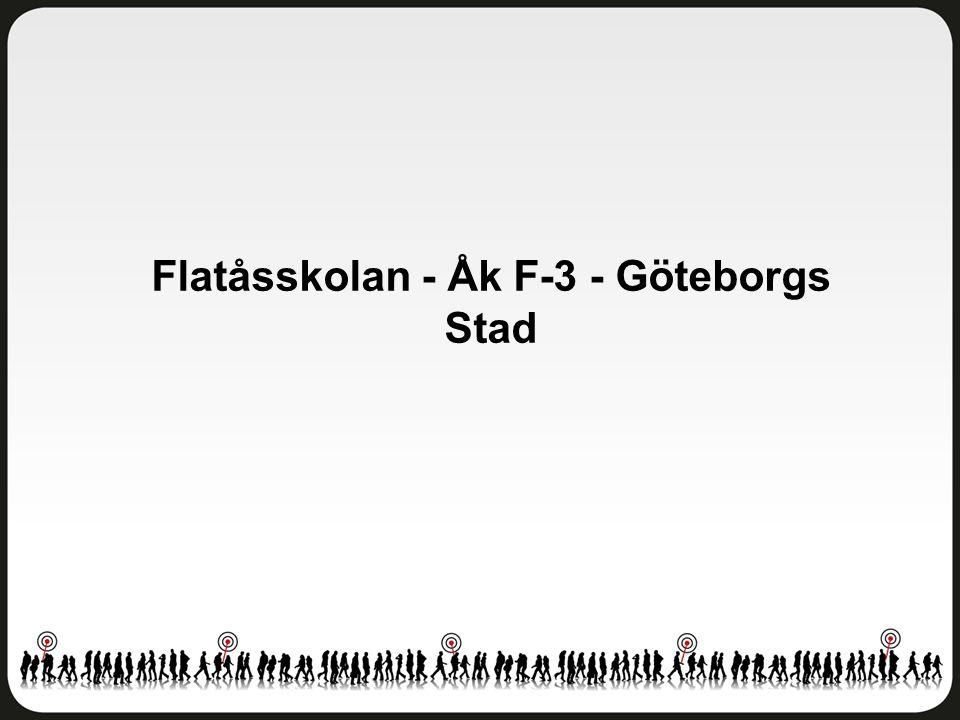 Fritidshem Flatåsskolan - Åk F-3 - Göteborgs Stad Antal svar: 153