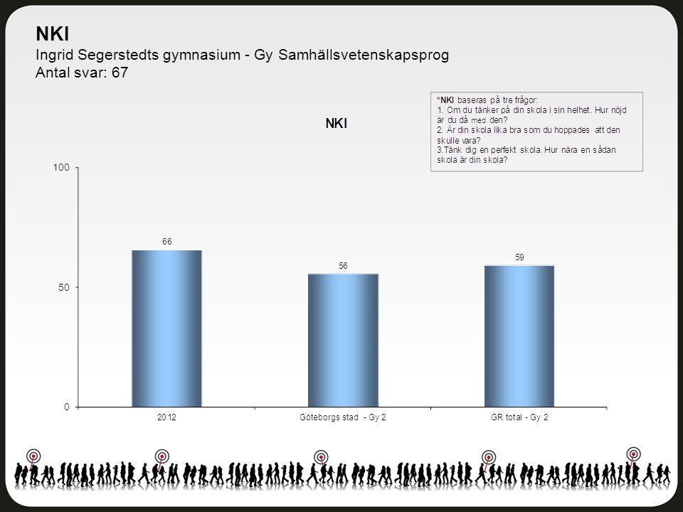 NKI Ingrid Segerstedts gymnasium - Gy Samhällsvetenskapsprog Antal svar: 67