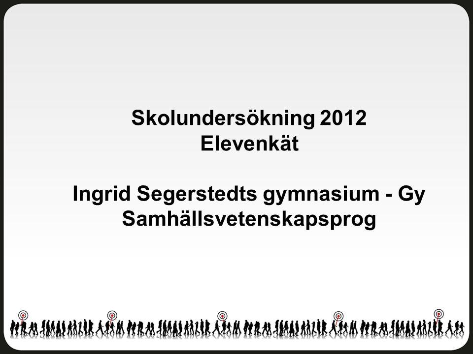 Trivsel och trygghet Ingrid Segerstedts gymnasium - Gy Samhällsvetenskapsprog Antal svar: 67