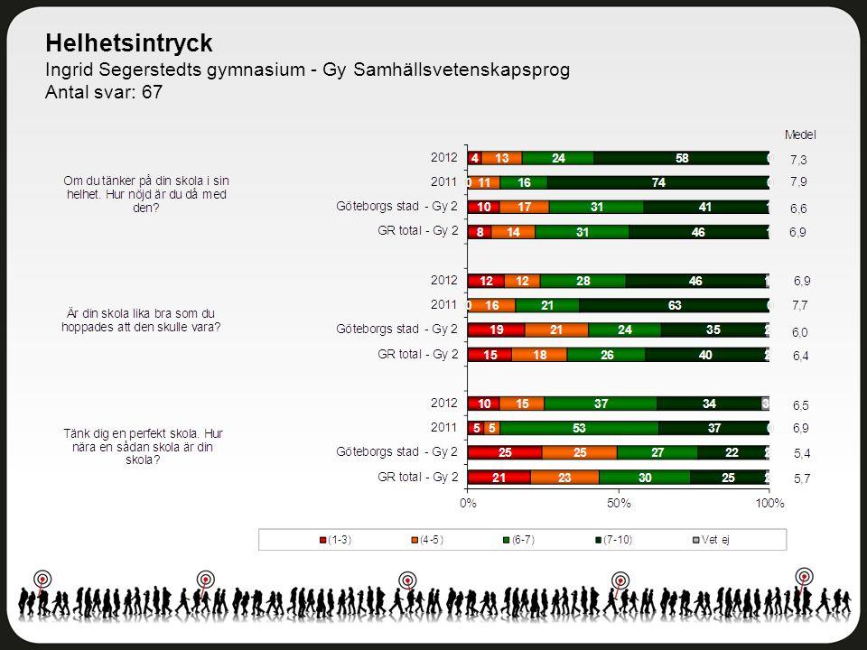 Helhetsintryck Ingrid Segerstedts gymnasium - Gy Samhällsvetenskapsprog Antal svar: 67