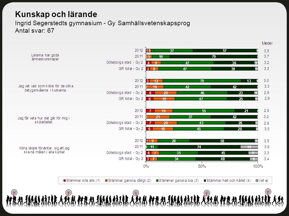 Kunskap och lärande Ingrid Segerstedts gymnasium - Gy Samhällsvetenskapsprog Antal svar: 67
