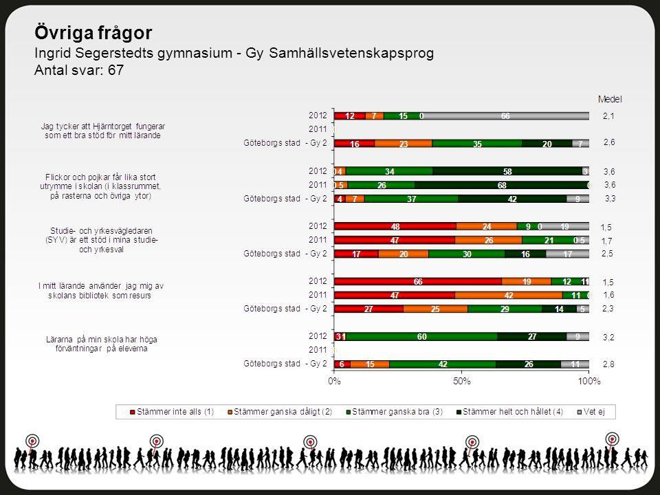 Övriga frågor Ingrid Segerstedts gymnasium - Gy Samhällsvetenskapsprog Antal svar: 67