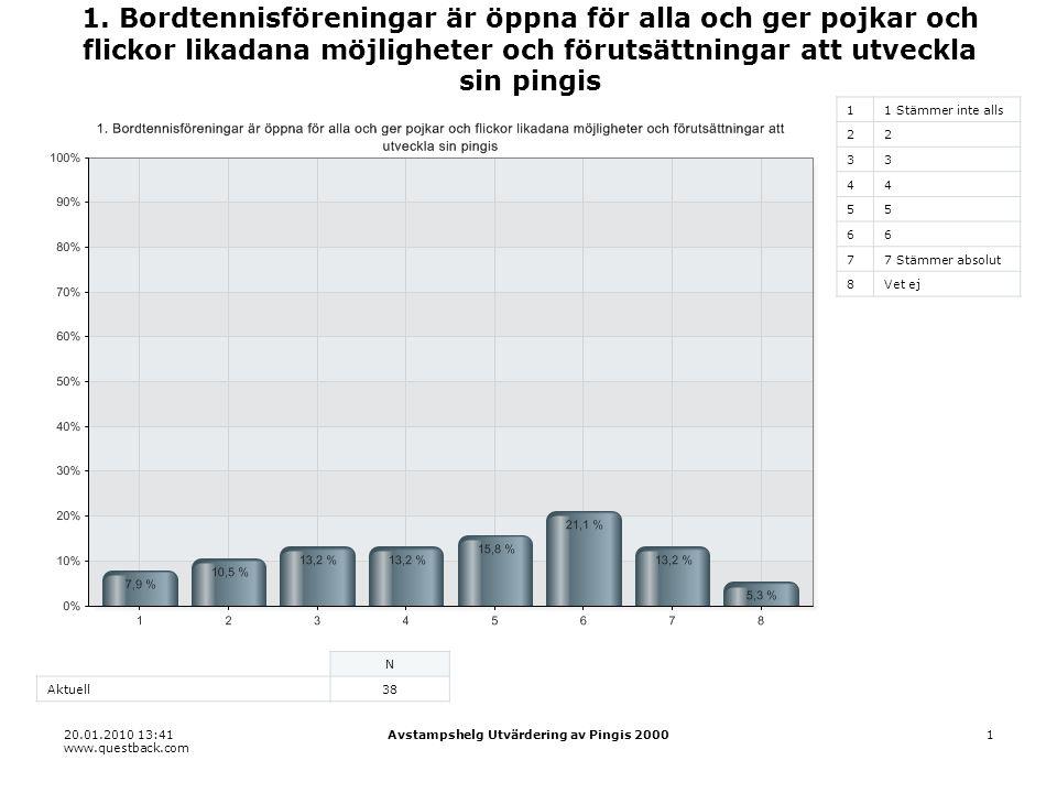 20.01.2010 13:41 www.questback.com Avstampshelg Utvärdering av Pingis 200022 22.