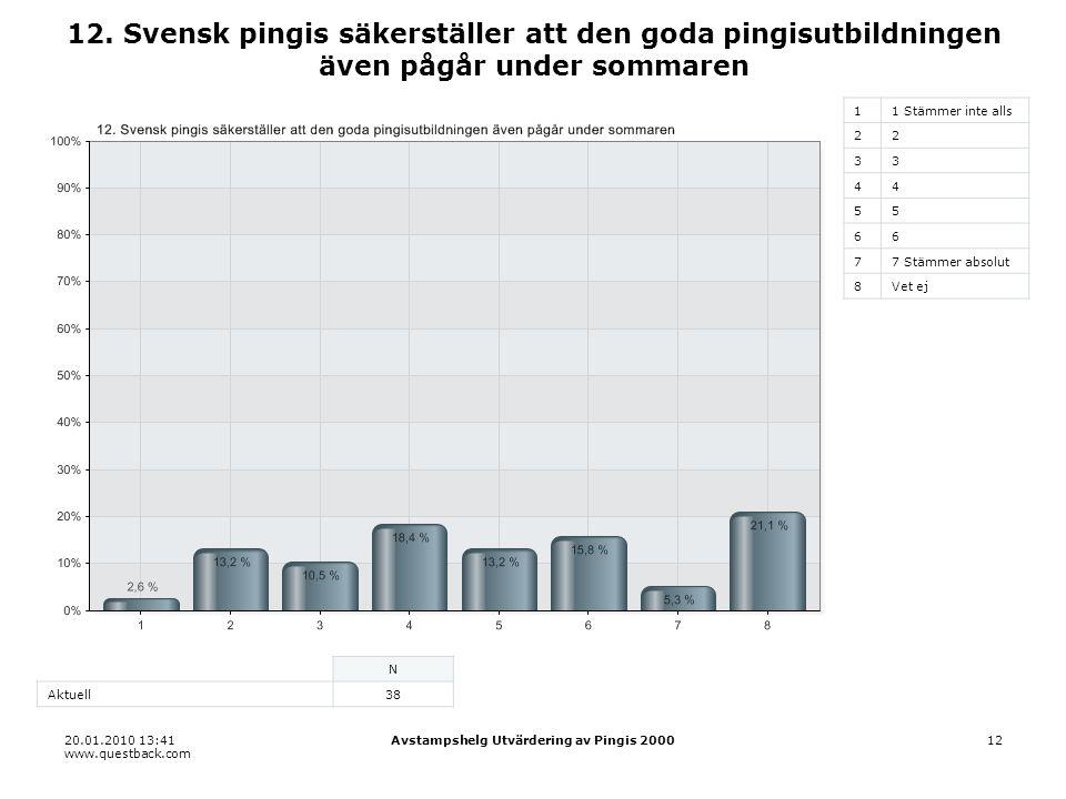 20.01.2010 13:41 www.questback.com Avstampshelg Utvärdering av Pingis 200012 12.