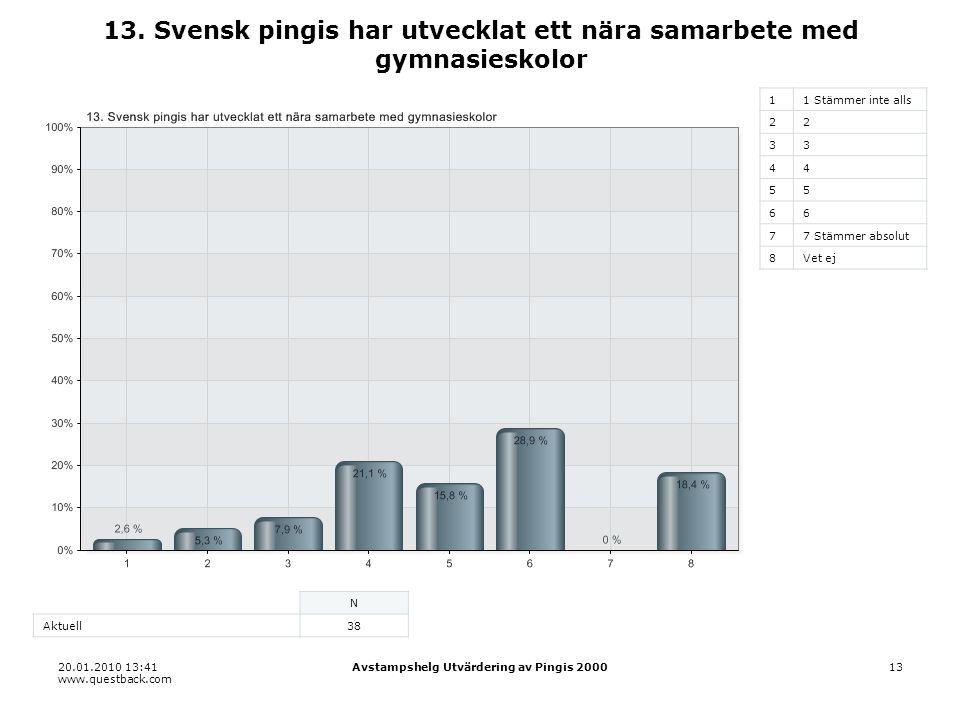 20.01.2010 13:41 www.questback.com Avstampshelg Utvärdering av Pingis 200013 13.