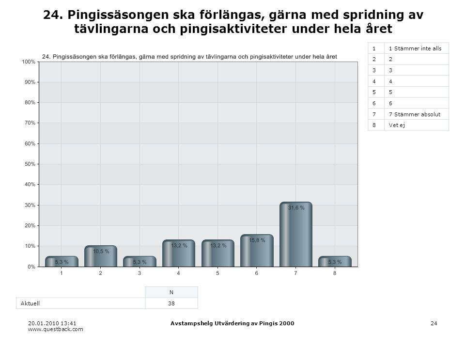 20.01.2010 13:41 www.questback.com Avstampshelg Utvärdering av Pingis 200024 24.