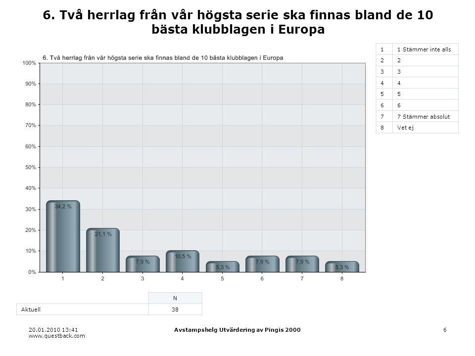 20.01.2010 13:41 www.questback.com Avstampshelg Utvärdering av Pingis 200017 17.