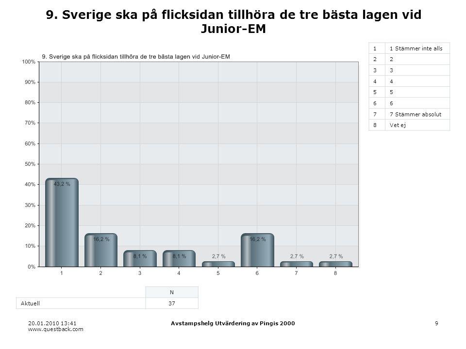 20.01.2010 13:41 www.questback.com Avstampshelg Utvärdering av Pingis 200010 10.