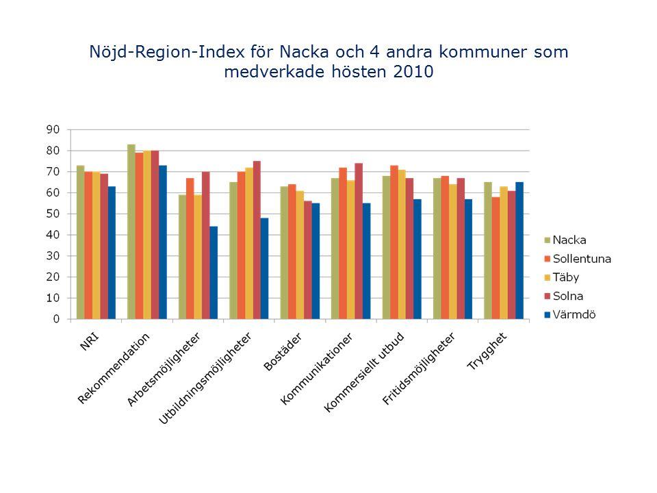 Nöjd-Region-Index för Nacka och 4 andra kommuner som medverkade hösten 2010