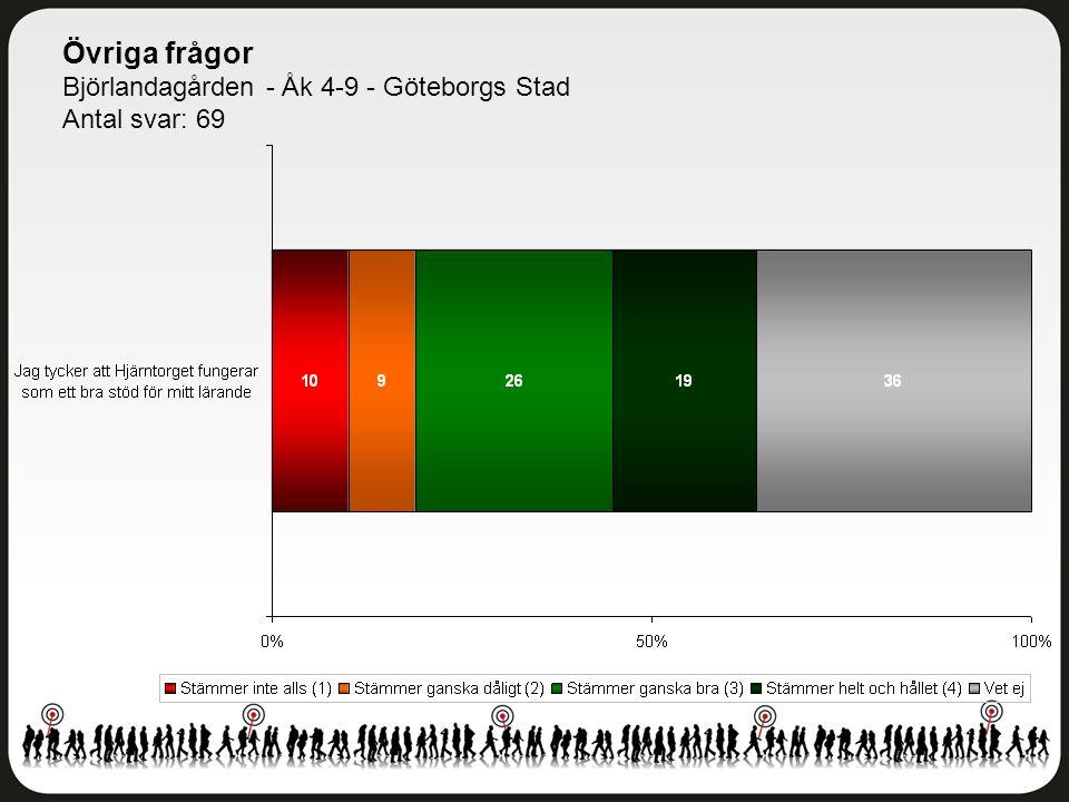 Övriga frågor Björlandagården - Åk 4-9 - Göteborgs Stad Antal svar: 69