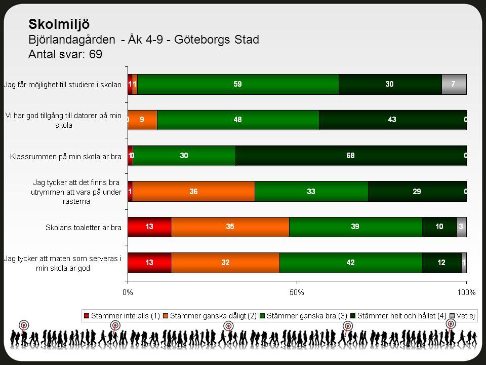 Skolmiljö Björlandagården - Åk 4-9 - Göteborgs Stad Antal svar: 69