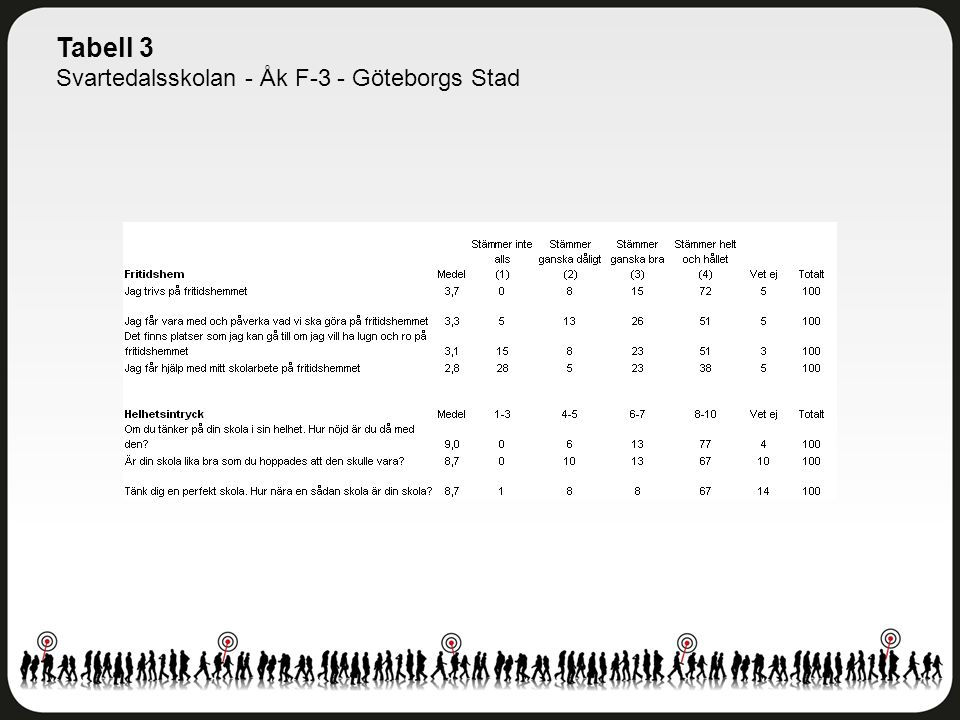 Tabell 3 Svartedalsskolan - Åk F-3 - Göteborgs Stad
