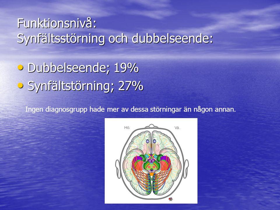 Funktionsnivå: Synfältsstörning och dubbelseende: Dubbelseende; 19% Dubbelseende; 19% Synfältstörning; 27% Synfältstörning; 27% Ingen diagnosgrupp hade mer av dessa störningar än någon annan.
