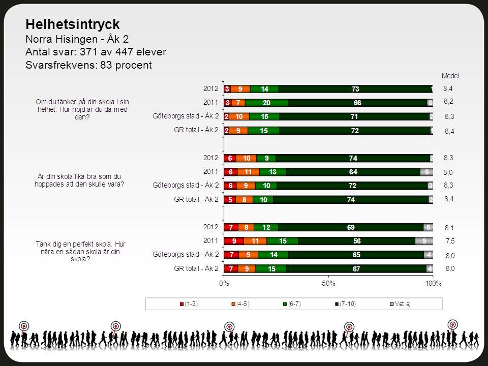Helhetsintryck Norra Hisingen - Åk 2 Antal svar: 371 av 447 elever Svarsfrekvens: 83 procent