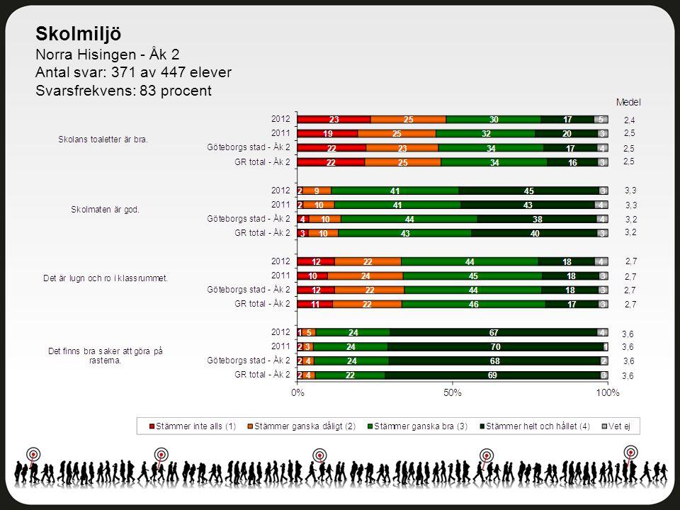 Skolmiljö Norra Hisingen - Åk 2 Antal svar: 371 av 447 elever Svarsfrekvens: 83 procent