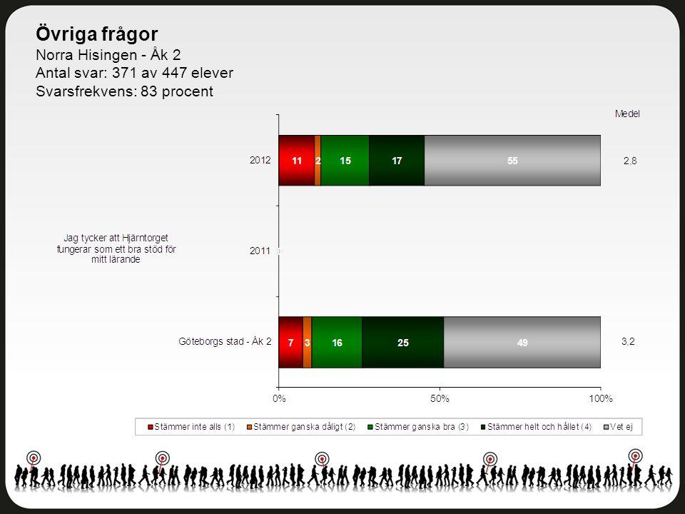 Övriga frågor Norra Hisingen - Åk 2 Antal svar: 371 av 447 elever Svarsfrekvens: 83 procent