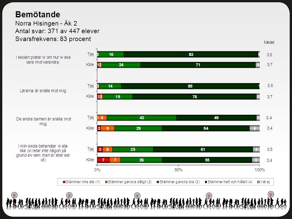 Bemötande Norra Hisingen - Åk 2 Antal svar: 371 av 447 elever Svarsfrekvens: 83 procent