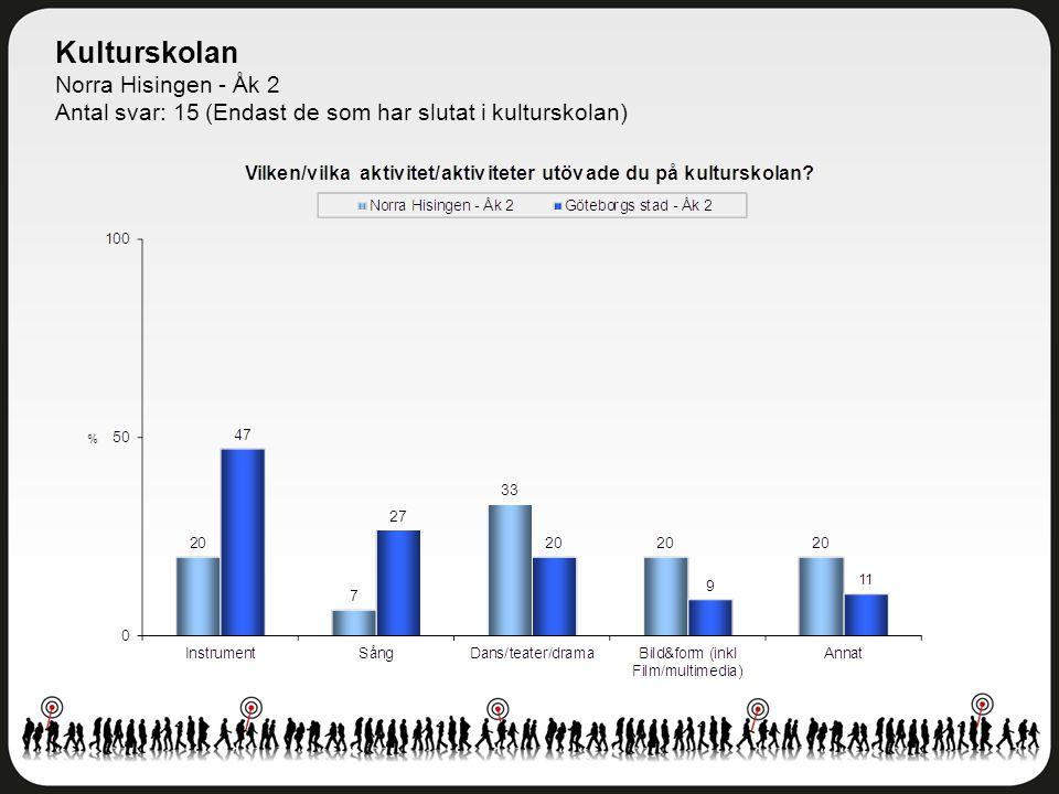 Kulturskolan Norra Hisingen - Åk 2 Antal svar: 15 (Endast de som har slutat i kulturskolan)