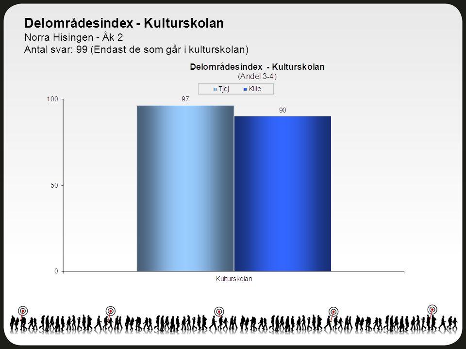 Delområdesindex - Kulturskolan Norra Hisingen - Åk 2 Antal svar: 99 (Endast de som går i kulturskolan)