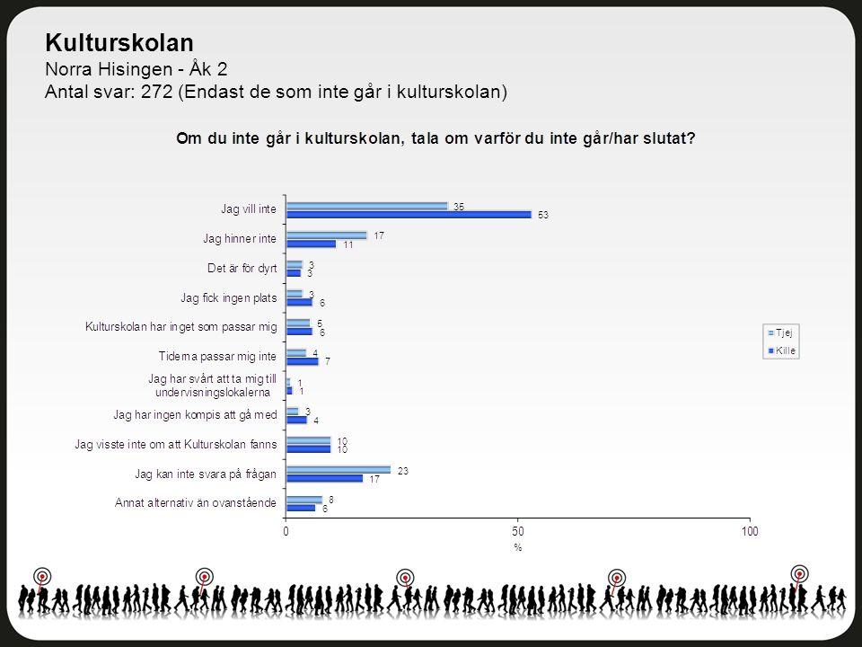 Kulturskolan Norra Hisingen - Åk 2 Antal svar: 272 (Endast de som inte går i kulturskolan)