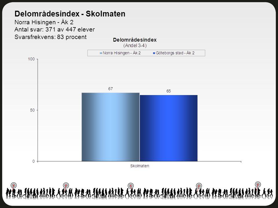 Delområdesindex - Skolmaten Norra Hisingen - Åk 2 Antal svar: 371 av 447 elever Svarsfrekvens: 83 procent