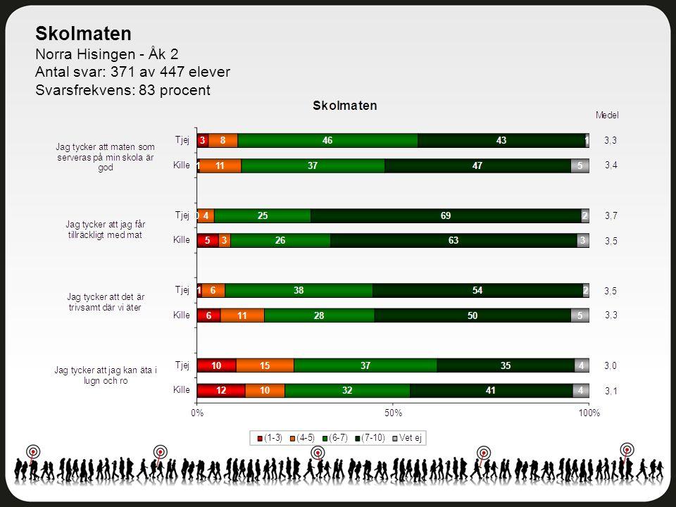 Skolmaten Norra Hisingen - Åk 2 Antal svar: 371 av 447 elever Svarsfrekvens: 83 procent