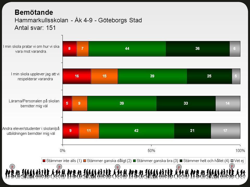 Bemötande Hammarkullsskolan - Åk 4-9 - Göteborgs Stad Antal svar: 151