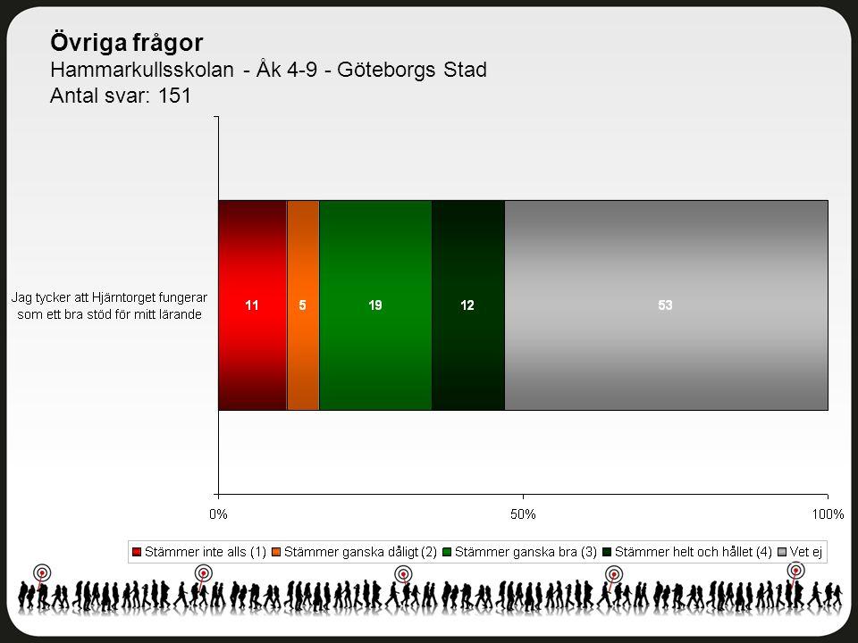 Övriga frågor Hammarkullsskolan - Åk 4-9 - Göteborgs Stad Antal svar: 151