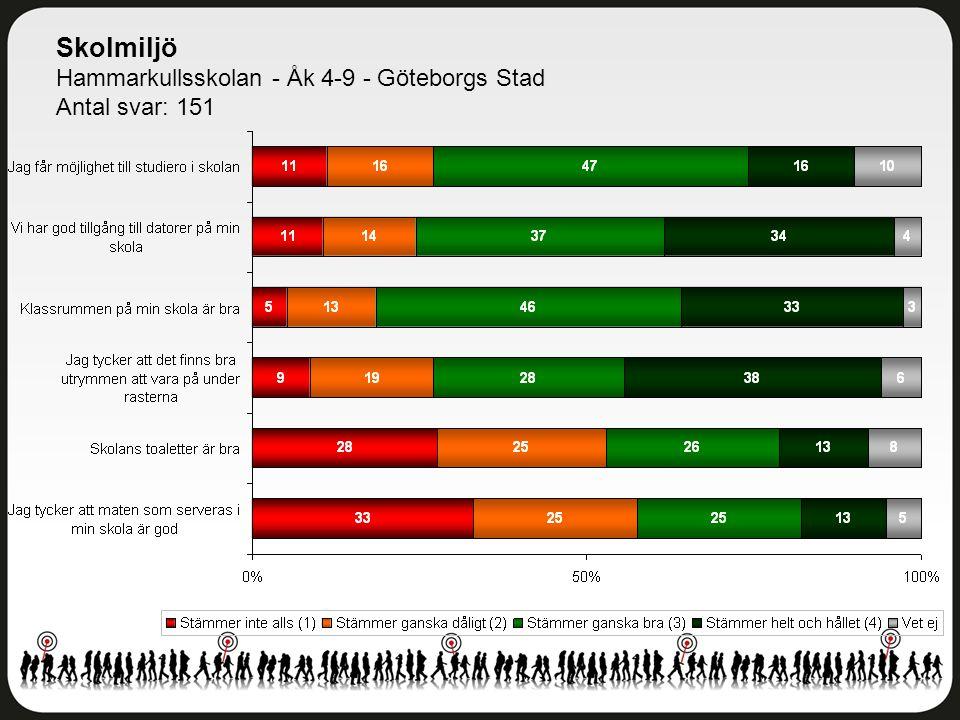 Skolmiljö Hammarkullsskolan - Åk 4-9 - Göteborgs Stad Antal svar: 151
