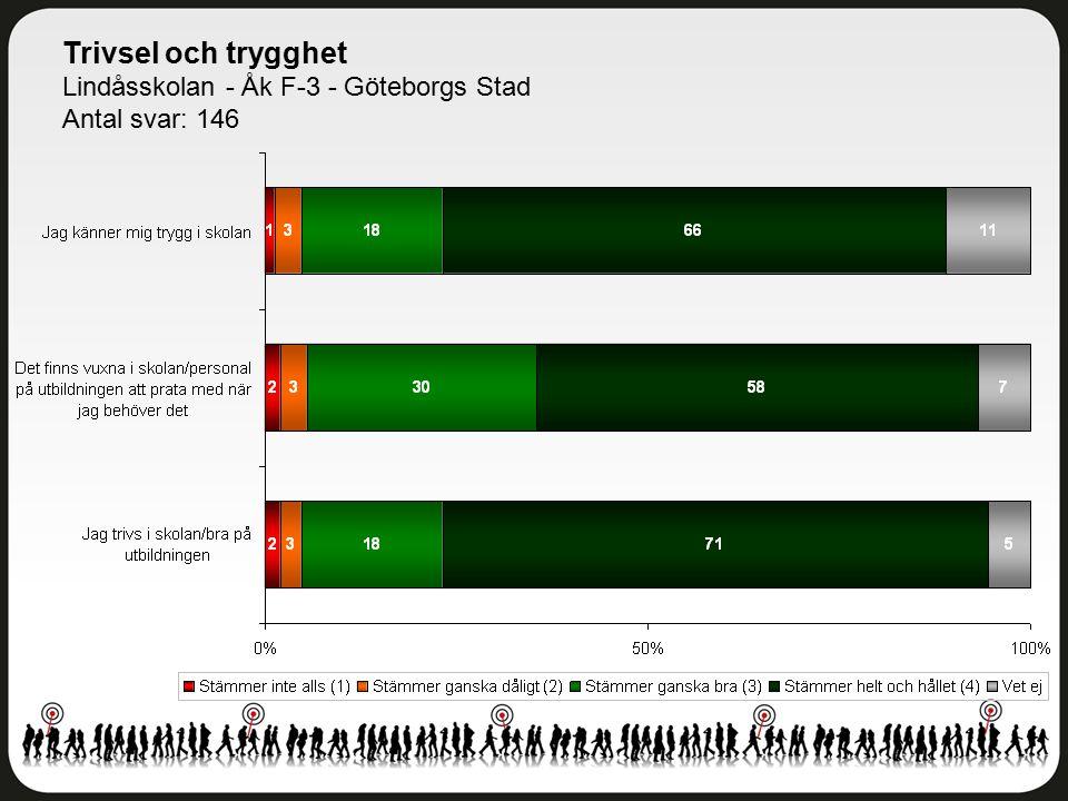 Trivsel och trygghet Lindåsskolan - Åk F-3 - Göteborgs Stad Antal svar: 146
