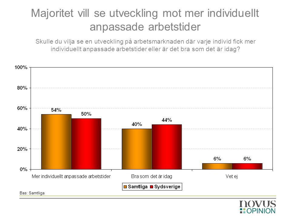 Majoritet vill se utveckling mot mer individuellt anpassade arbetstider Skulle du vilja se en utveckling på arbetsmarknaden där varje individ fick mer individuellt anpassade arbetstider eller är det bra som det är idag.