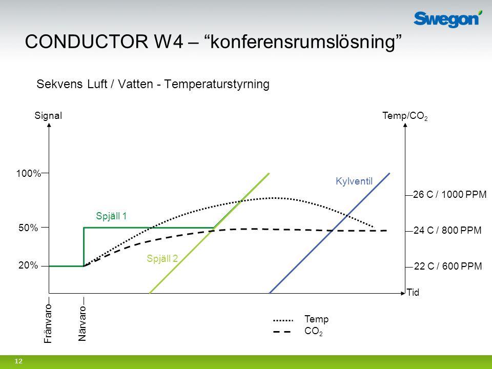 12 20% 50% 100% Tid Närvaro Frånvaro Temp/CO 2 24 C / 800 PPM 26 C / 1000 PPM 22 C / 600 PPM Spjäll 1 Spjäll 2 Kylventil Sekvens Luft / Vatten - Tempe