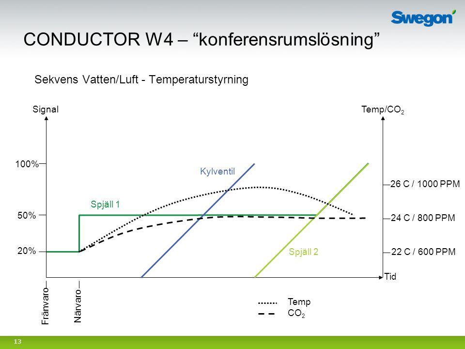 13 Tid Närvaro Frånvaro Spjäll 1 Spjäll 2 Kylventil Sekvens Vatten/Luft - Temperaturstyrning Temp/CO 2 24 C / 800 PPM 26 C / 1000 PPM 22 C / 600 PPM 2