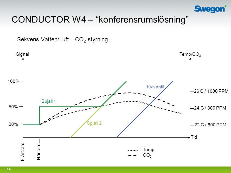 14 Tid Närvaro Frånvaro Spjäll 1 Spjäll 2 Kylventil Sekvens Vatten/Luft – CO 2 -styrning Temp/CO 2 24 C / 800 PPM 26 C / 1000 PPM 22 C / 600 PPM 20% 5