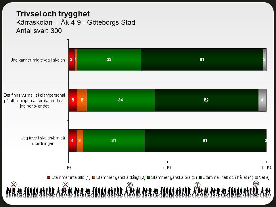 Trivsel och trygghet Kärraskolan - Åk 4-9 - Göteborgs Stad Antal svar: 300