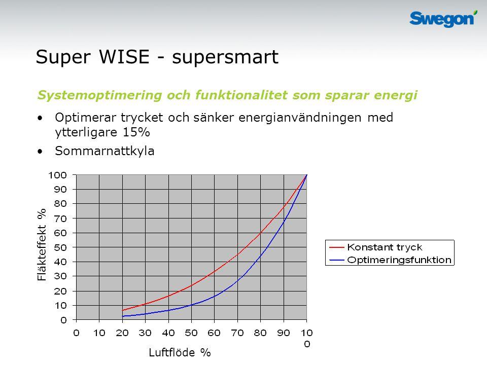 Super WISE - supersmart Optimerar trycket och sänker energianvändningen med ytterligare 15% Sommarnattkyla Systemoptimering och funktionalitet som sparar energi Luftflöde % Fläkteffekt %