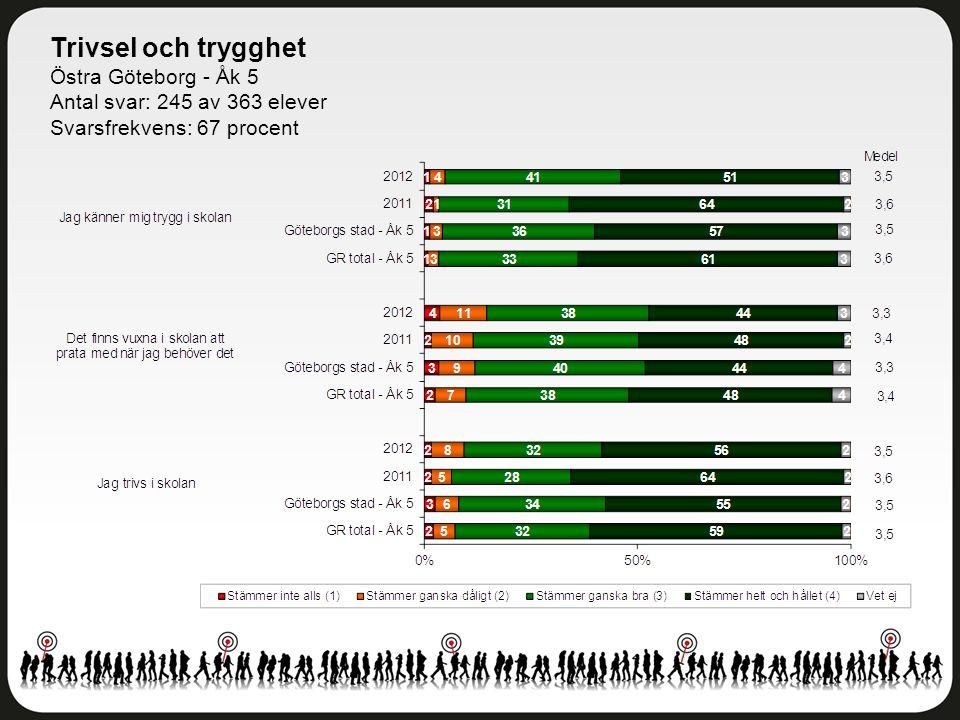 Trivsel och trygghet Östra Göteborg - Åk 5 Antal svar: 245 av 363 elever Svarsfrekvens: 67 procent