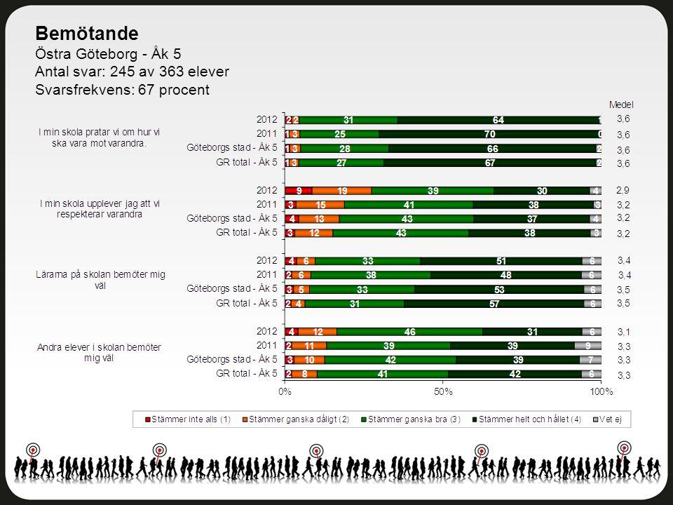 Bemötande Östra Göteborg - Åk 5 Antal svar: 245 av 363 elever Svarsfrekvens: 67 procent