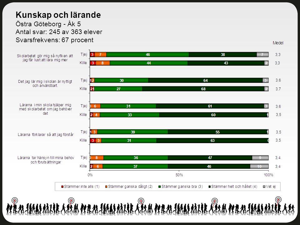 Kunskap och lärande Östra Göteborg - Åk 5 Antal svar: 245 av 363 elever Svarsfrekvens: 67 procent