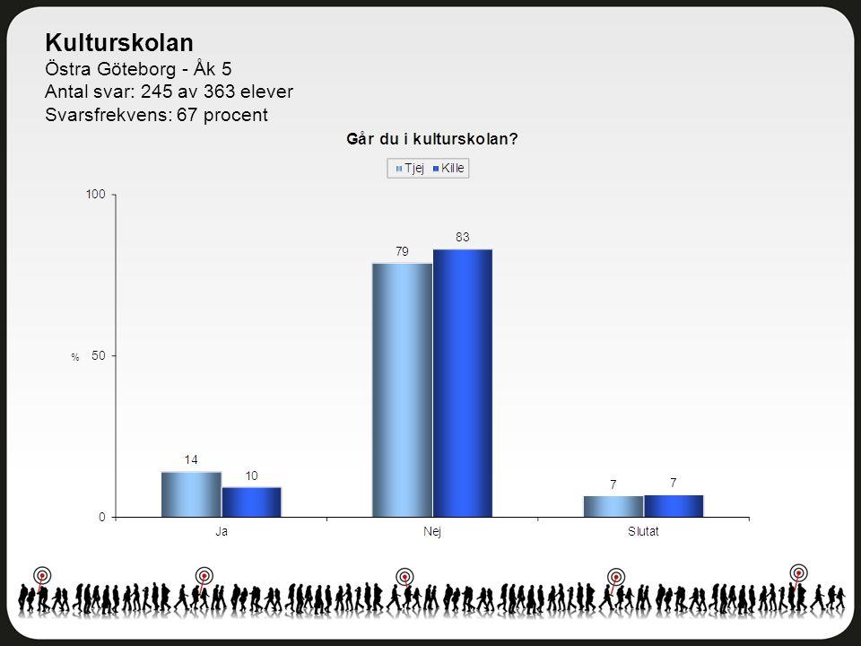 Kulturskolan Östra Göteborg - Åk 5 Antal svar: 245 av 363 elever Svarsfrekvens: 67 procent