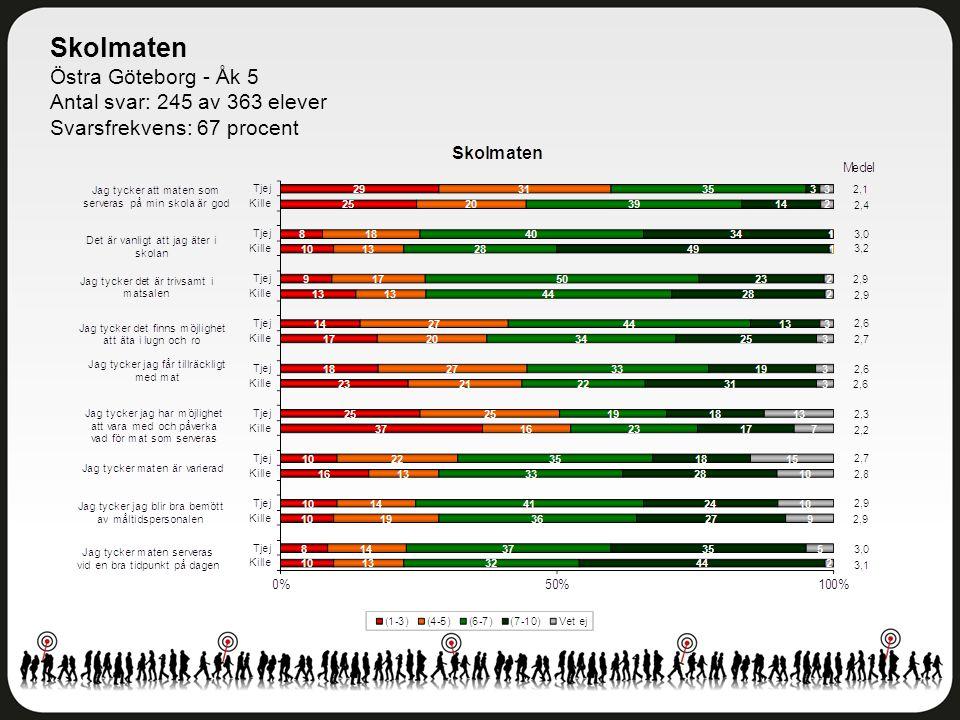 Skolmaten Östra Göteborg - Åk 5 Antal svar: 245 av 363 elever Svarsfrekvens: 67 procent