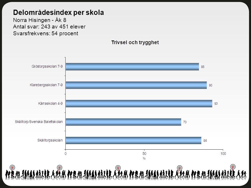 Delområdesindex per skola Norra Hisingen - Åk 8 Antal svar: 243 av 451 elever Svarsfrekvens: 54 procent