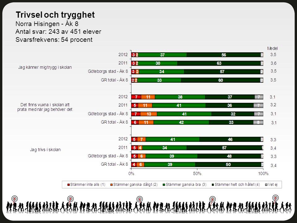 Trivsel och trygghet Norra Hisingen - Åk 8 Antal svar: 243 av 451 elever Svarsfrekvens: 54 procent