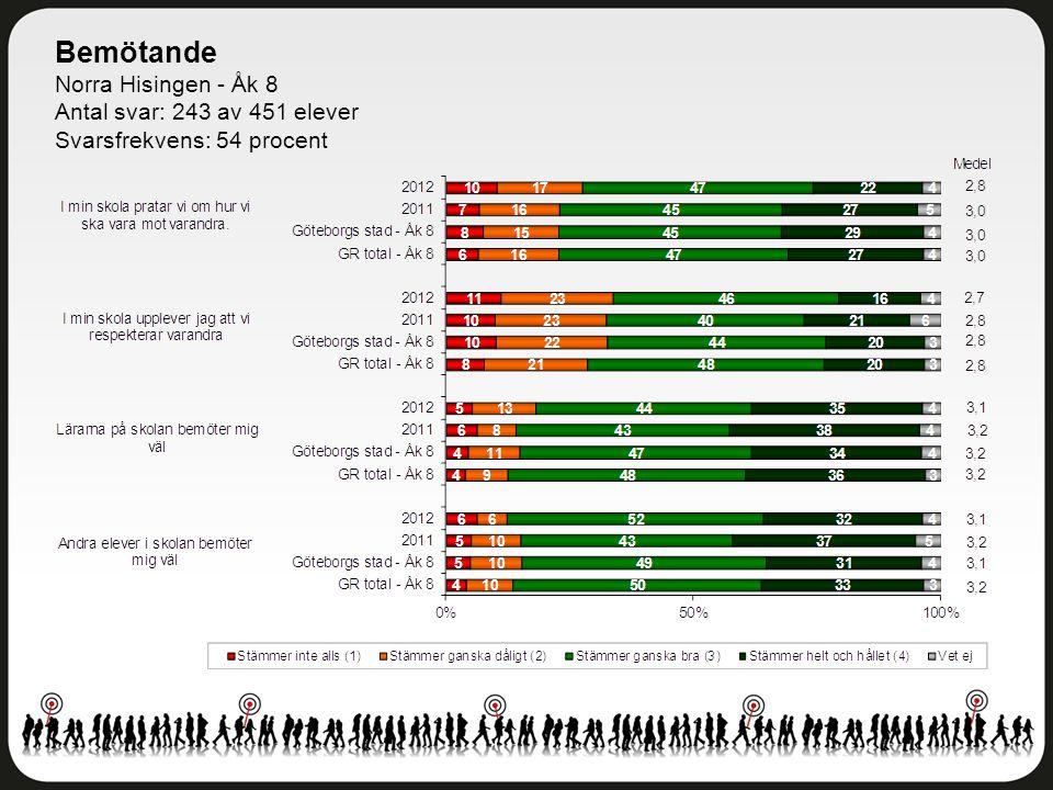 Bemötande Norra Hisingen - Åk 8 Antal svar: 243 av 451 elever Svarsfrekvens: 54 procent