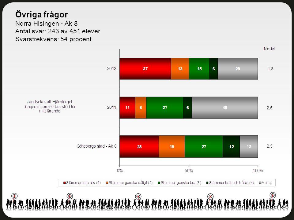 Övriga frågor Norra Hisingen - Åk 8 Antal svar: 243 av 451 elever Svarsfrekvens: 54 procent