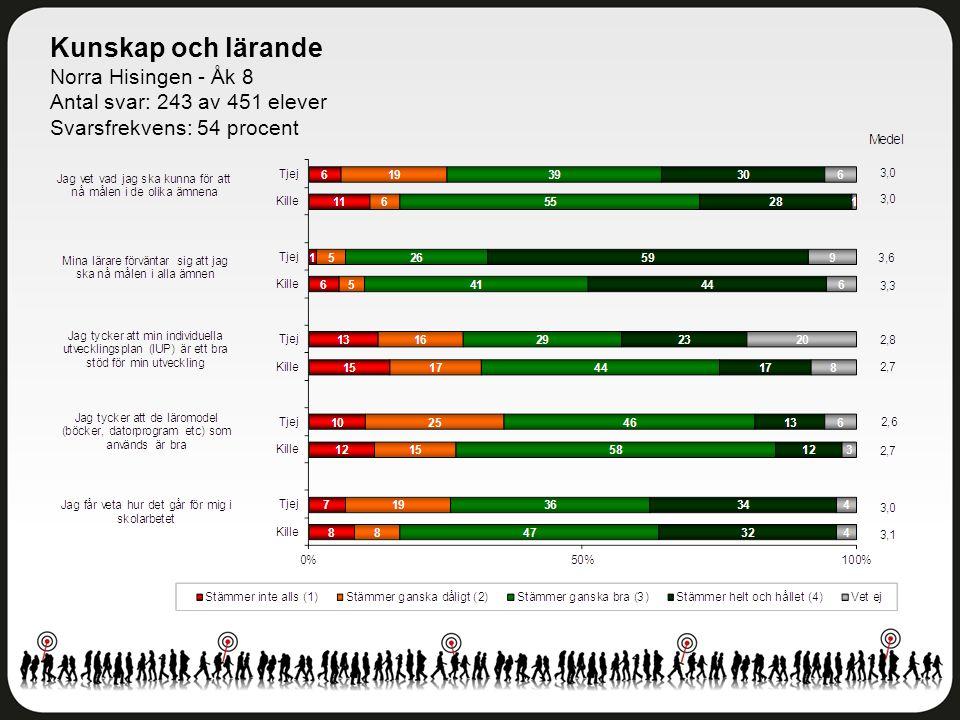 Kunskap och lärande Norra Hisingen - Åk 8 Antal svar: 243 av 451 elever Svarsfrekvens: 54 procent