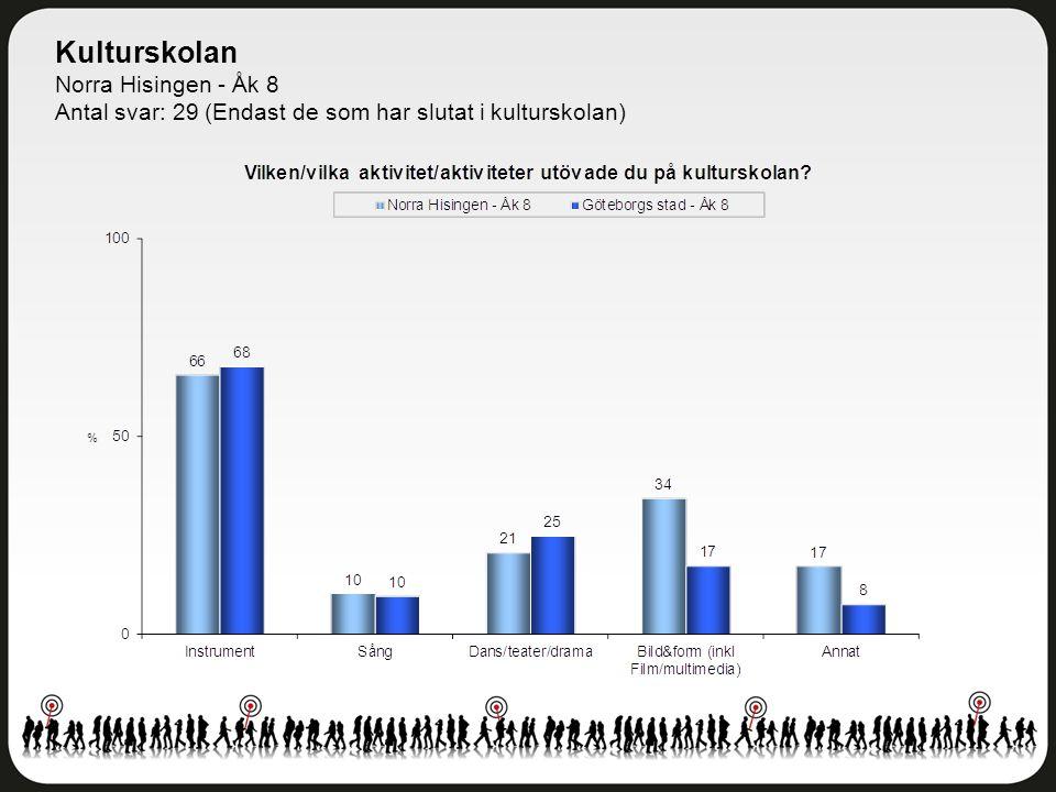 Kulturskolan Norra Hisingen - Åk 8 Antal svar: 29 (Endast de som har slutat i kulturskolan)