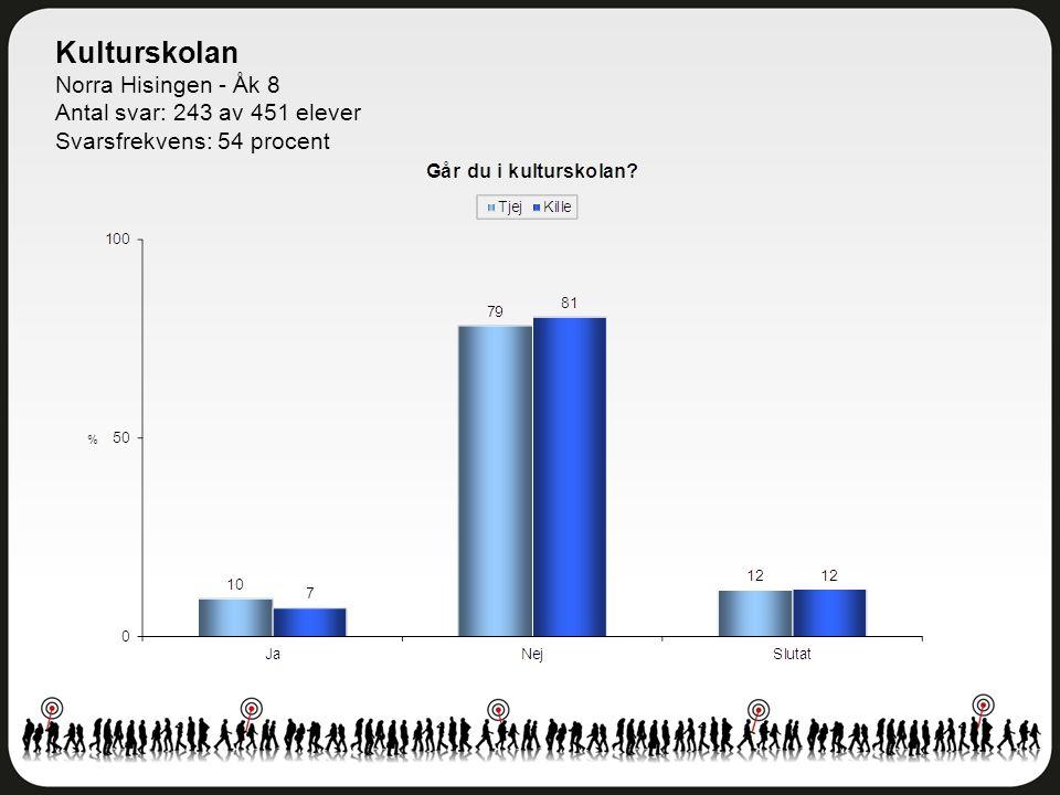 Kulturskolan Norra Hisingen - Åk 8 Antal svar: 243 av 451 elever Svarsfrekvens: 54 procent