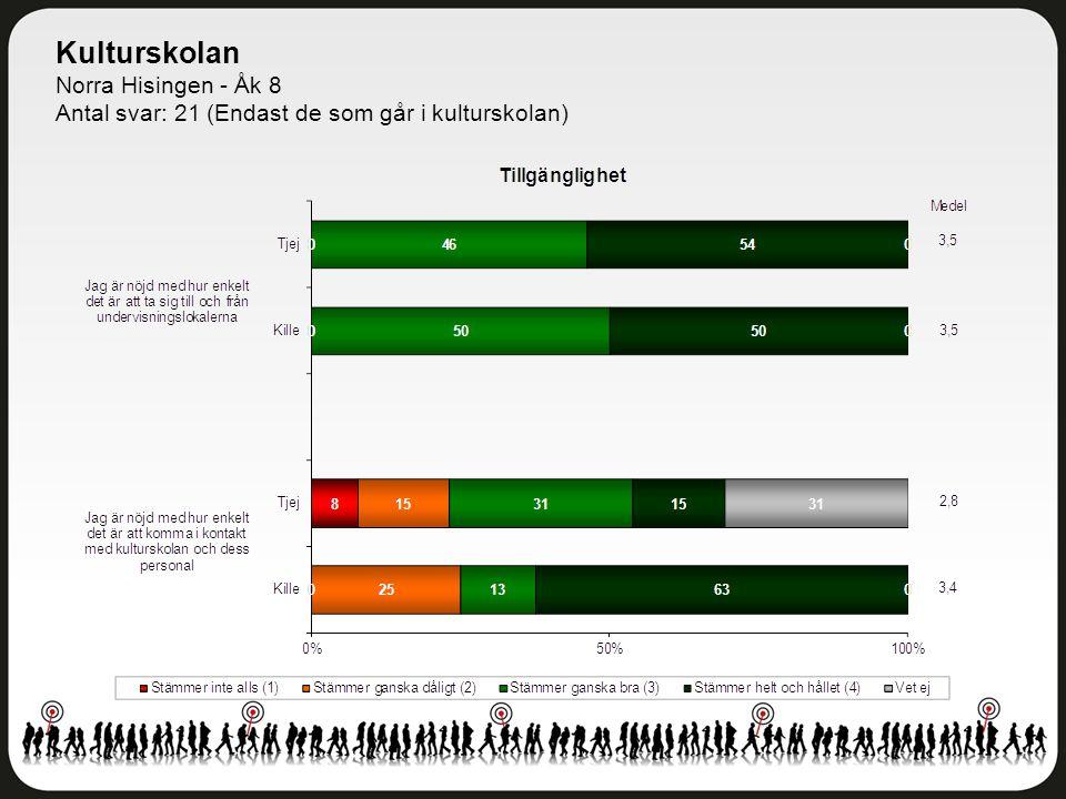 Kulturskolan Norra Hisingen - Åk 8 Antal svar: 21 (Endast de som går i kulturskolan)